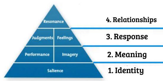 Keller Brand Equity Model